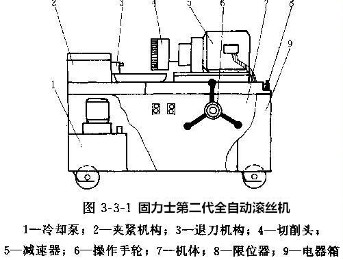 全自动滚丝机结构图